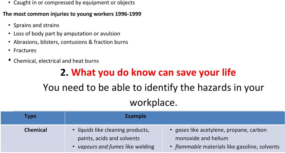 What you do know can save your life You need to be able to identify the hazards in your workplace.