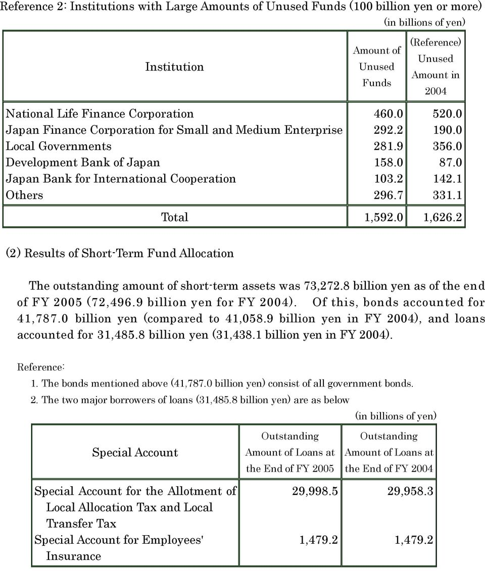 0 1,626.2 (2 ) of Short-Term Fund Allocation The outstanding amount of short-term assets was 73,272.8 billion yen as of the end of FY 2005 (72,496.9 billion yen for FY 2004).