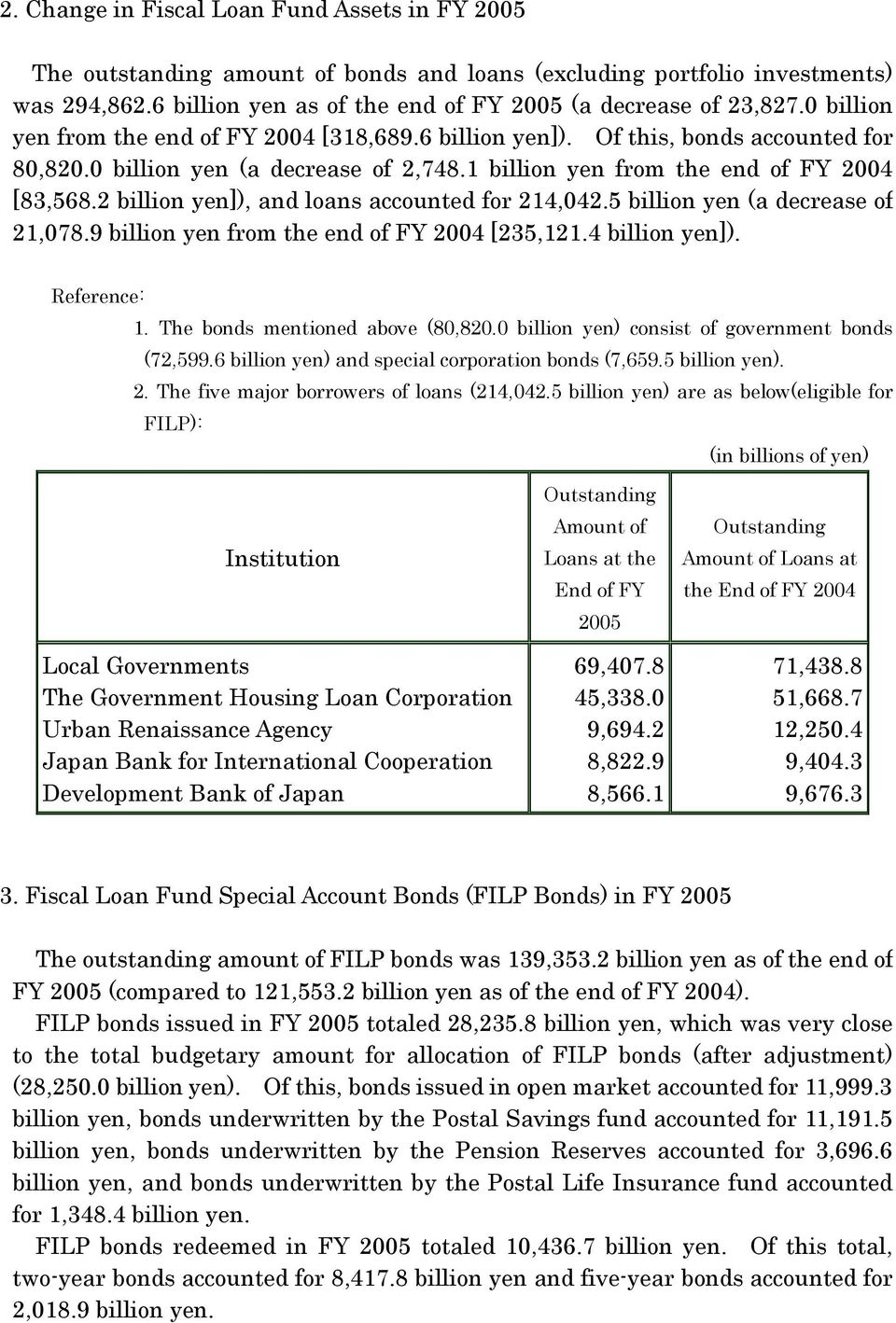 2 billion yen]), and loans accounted for 214,042.5 billion yen (a decrease of 21,078.9 billion yen from the end of FY 2004 [235,121.4 billion yen]). Reference: 1. The mentioned above (80,820.