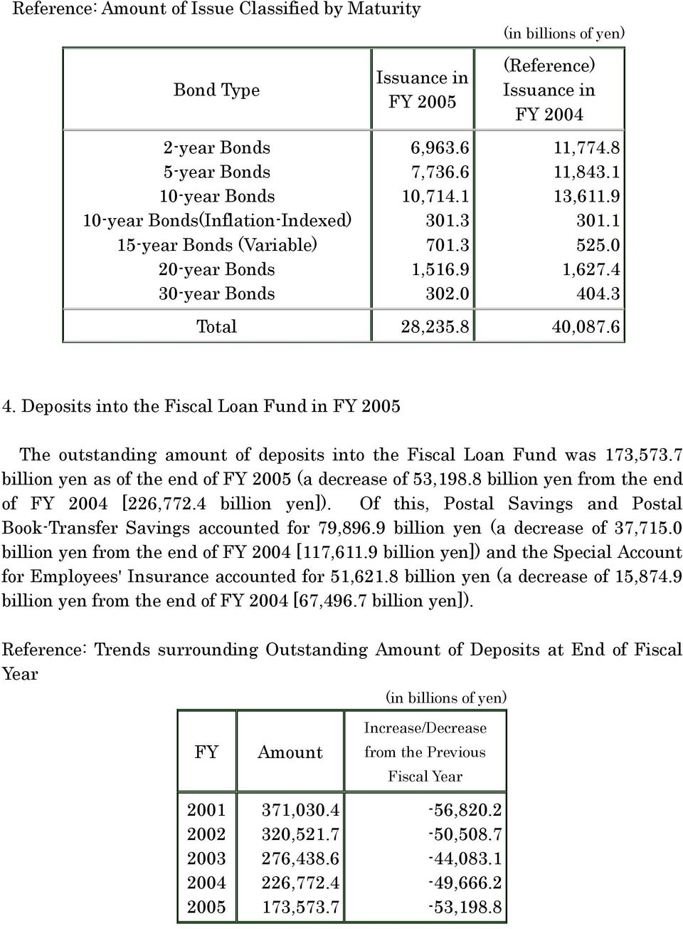 Deposits into the Fiscal Loan Fund in FY 2005 The outstanding amount of deposits into the Fiscal Loan Fund was 173,573.7 billion yen as of the end of FY 2005 (a decrease of 53,198.