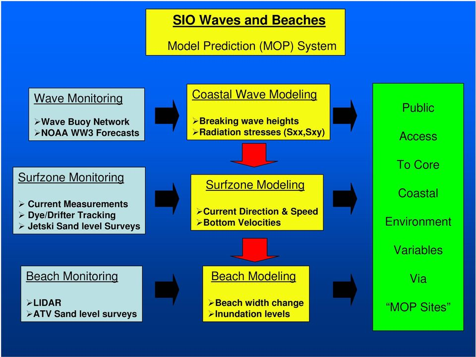 surveys Coastal Wave Modeling Breaking wave heights Radiation stresses (Sxx,Sxy) Surfzone Modeling Current Direction &