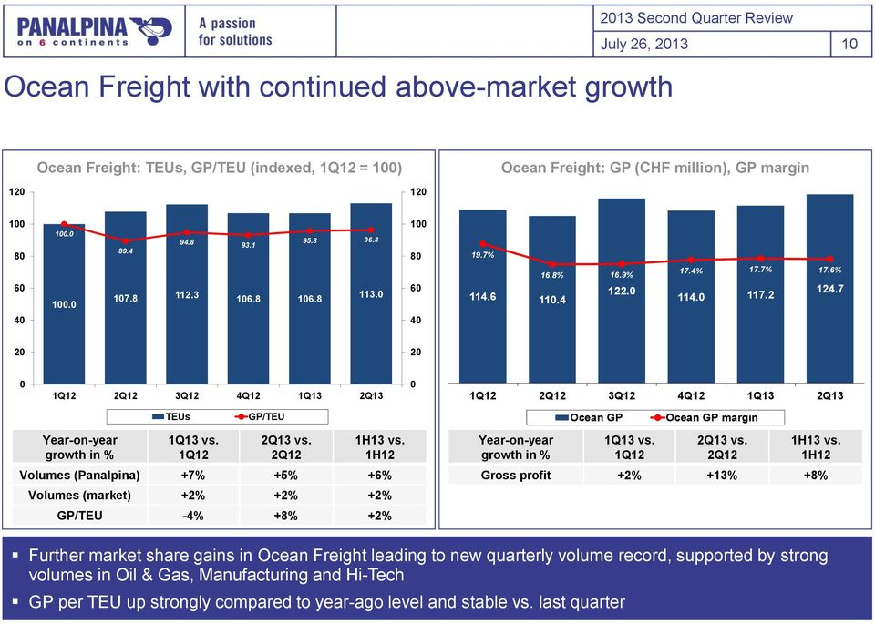 7 2% 15% 1% 2 2 2 5% 1Q12 2Q12 3Q12 4Q12 1Q13 2Q13 1Q12 2Q12 3Q12 4Q12 1Q13 2Q13 % Year-on-year growth in % TEUs 1Q13 vs. 1Q12 GP/TEU 2Q13 vs. 2Q12 1H13 vs.
