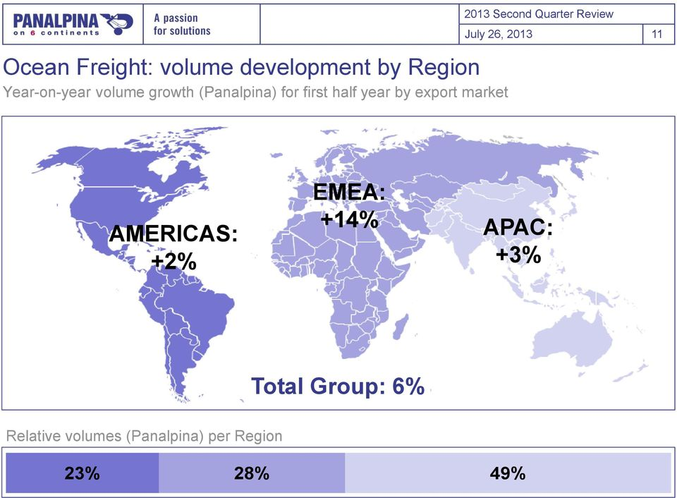 Second Quarter Review July 26, 213 11 AMERICAS: +2% EMEA: +14%