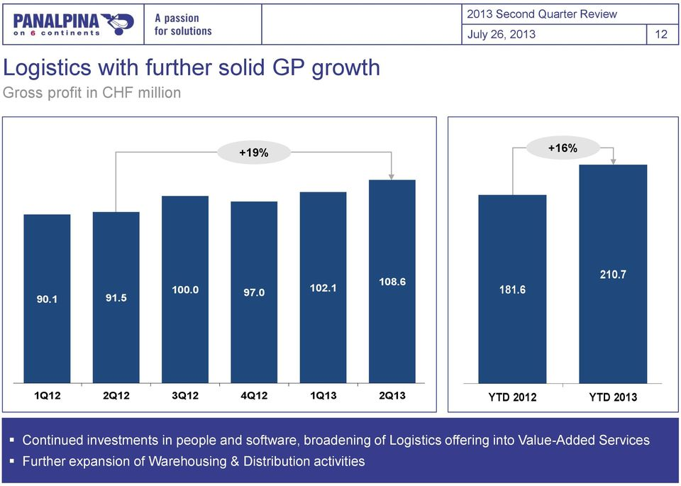 6 8 6 4 2 1Q12 2Q12 3Q12 4Q12 1Q13 2Q13 YTD 212 YTD 213 Logistics GP GP GP margin Continued investments in people and software,