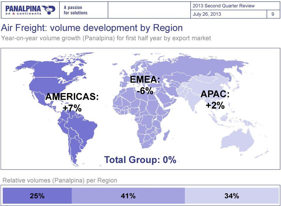 Quarter Review July 26, 213 9 23% AMERICAS: +7% 28% EMEA: -6% APAC: