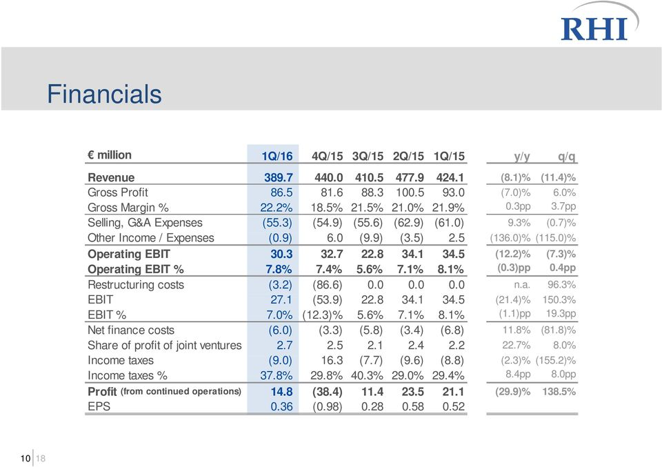 2)% (7.3)% Operating EBIT % 7.8% 7.4% 5.6% 7.1% 8.1% (0.3)pp 0.4pp Restructuring costs (3.2) (86.6) 0.0 0.0 0.0 n.a. 96.3% EBIT 27.1 (53.9) 22.8 34.1 34.5 (21.4)% 150.3% EBIT % 7.0% (12.3)% 5.6% 7.1% 8.1% (1.