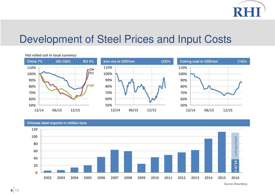 60% 50% 60% 50% 12/14 06/15 12/15 12/14 06/15 12/15 12/14 06/15 12/15 Chinese steel exports in million tons 120 100 80