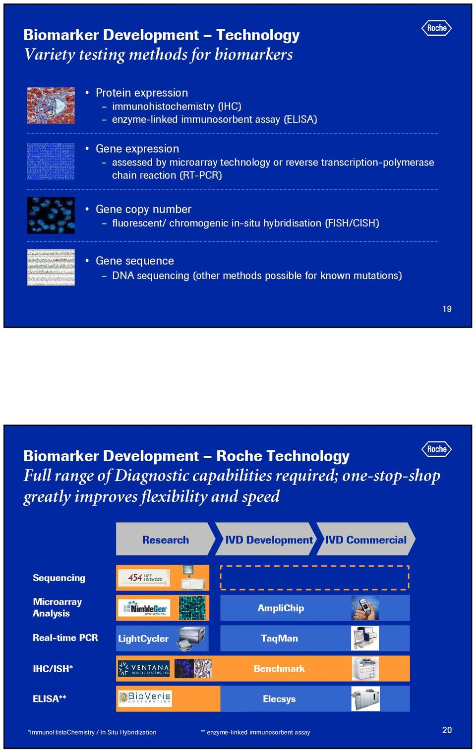 for known mutations) 19 Biomarker Development Roche echnology Full range of Diagnostic capabilities required; one-stop-shop greatly improves flexibility and speed Research IVD Development IVD