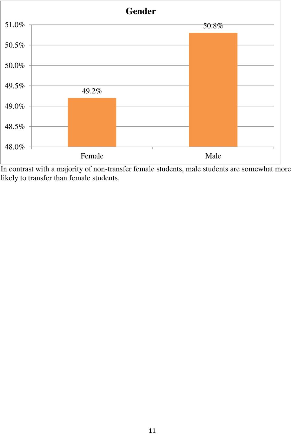 0% Female Male In contrast with a majority of