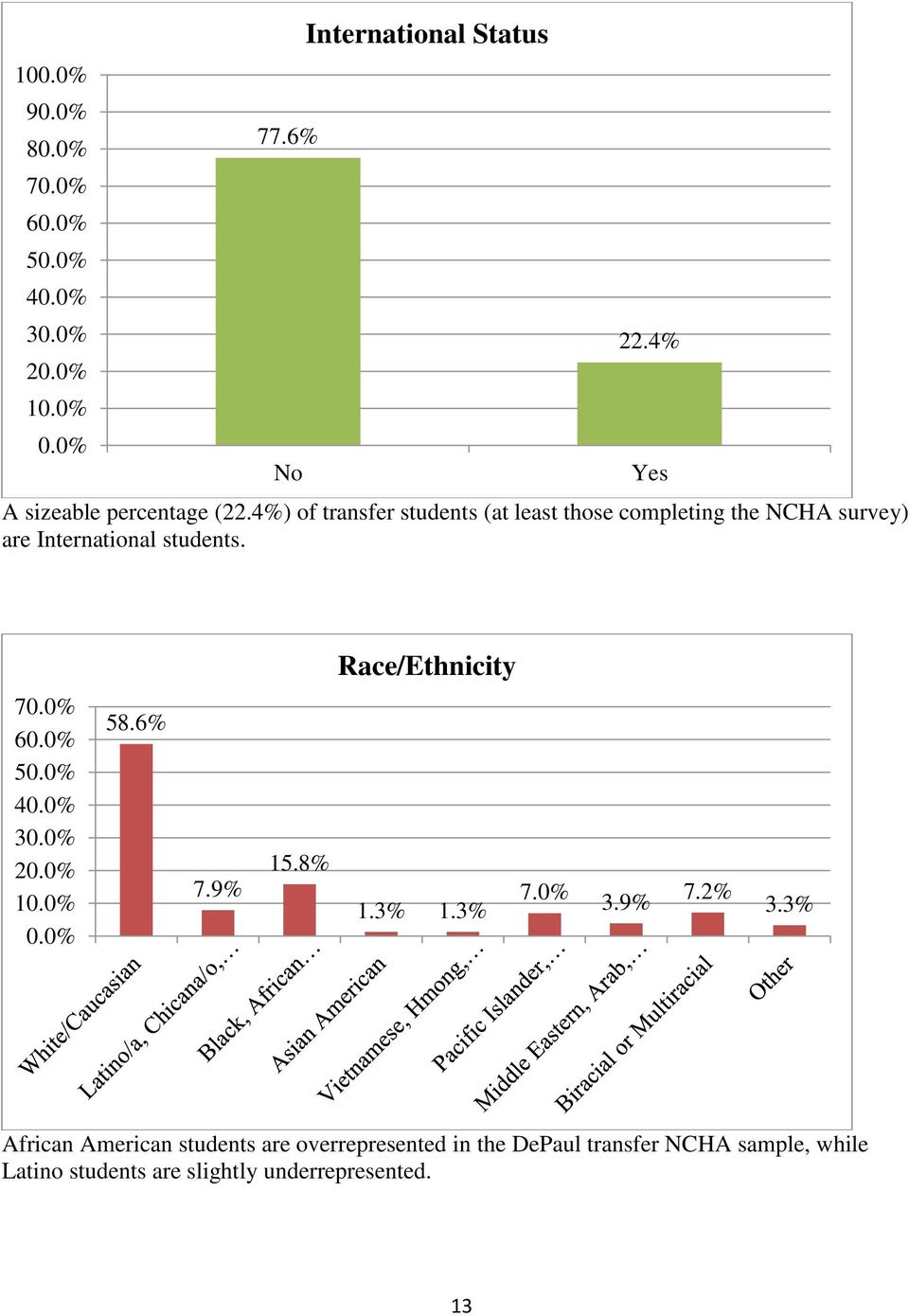 4%) of transfer students (at least those completing the NCHA survey) are International students. Yes Race/Ethnicity 70.