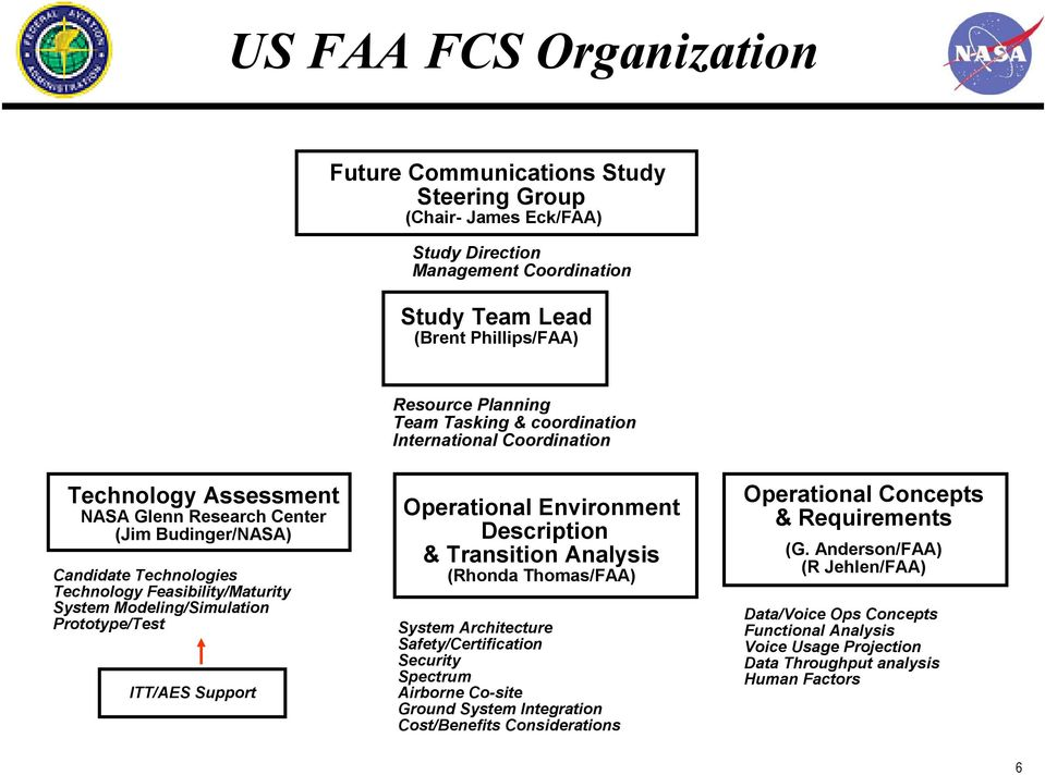 Prototype/Test ITT/AES Support Operational Environment Description & Transition Analysis (Rhonda Thomas/FAA) System Architecture Safety/Certification Security Spectrum Airborne Co-site Ground System