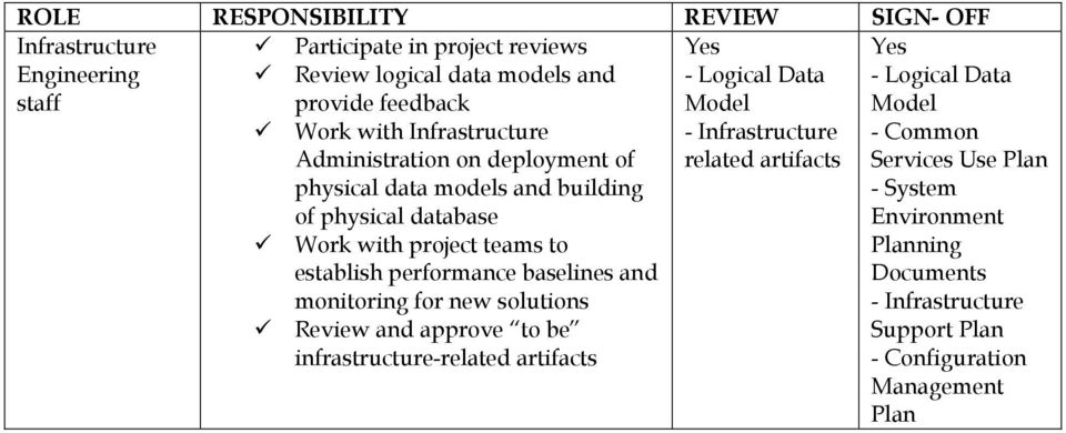 establish performance baselines and monitoring for new solutions Review and approve to be infrastructure-related - Logical Data