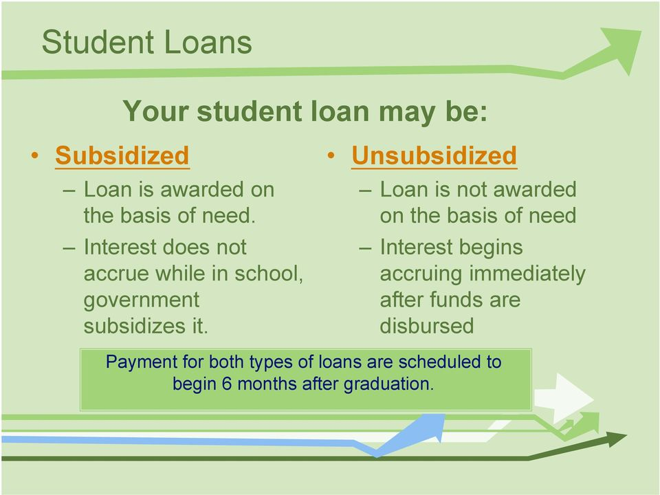 Unsubsidized Loan is not awarded on the basis of need Interest begins accruing