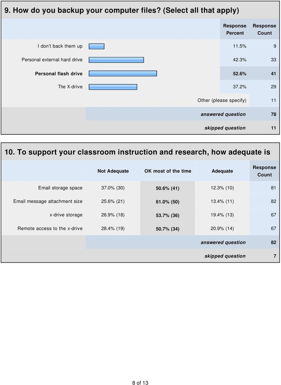 To support your classroom instruction and research, how adequate is Not Adequate OK most of the time Adequate Email storage space 37.0% (30) 50.6% (41) 12.