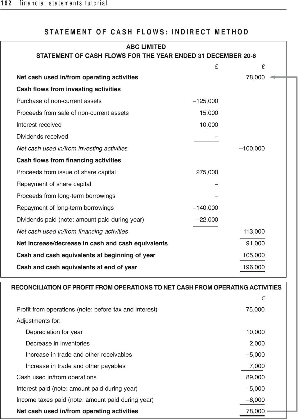 Net cash used i/from ivestig activities 100,000 cash flows from fiacig activities Proceeds from issue of share capital 275,000 Repaymet of share capital Proceeds from log-term borrowigs Repaymet of