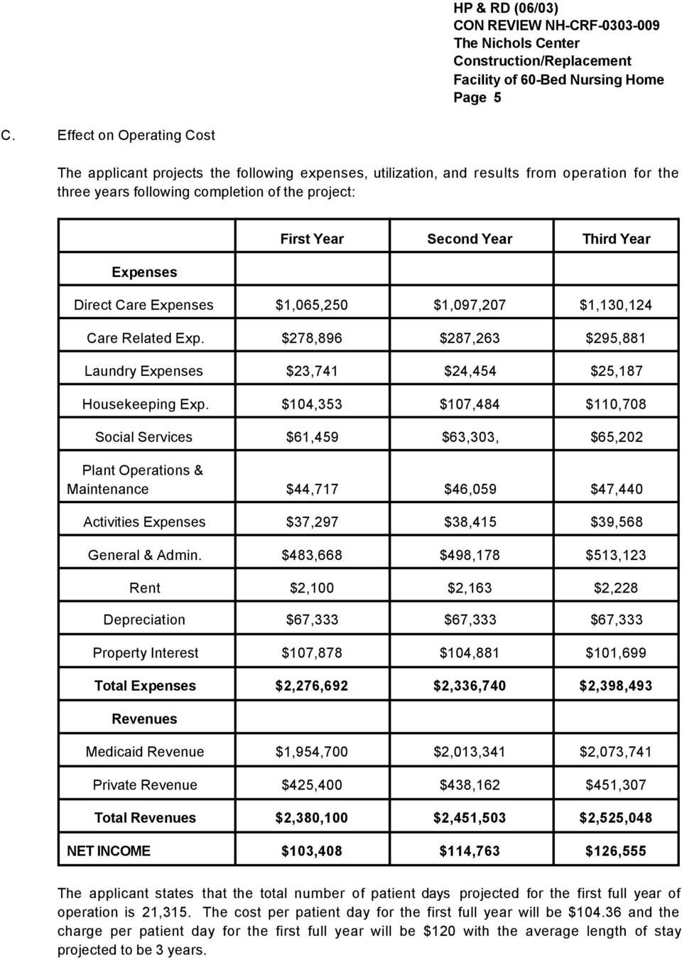 Year Third Year Direct Care Expenses $1,065,250 $1,097,207 $1,130,124 Care Related Exp. $278,896 $287,263 $295,881 Laundry Expenses $23,741 $24,454 $25,187 Housekeeping Exp.