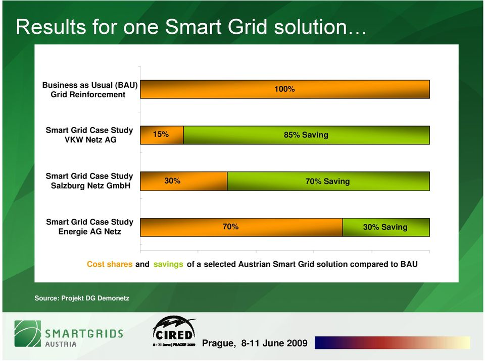 GmbH 30% 70% Saving Smart Grid Case Study Energie AG Netz 70% 30% Saving Cost shares