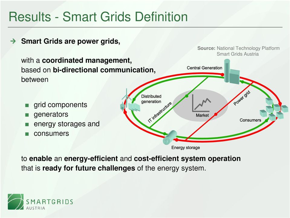 Grids Austria grid components generators energy storages and consumers to enable an