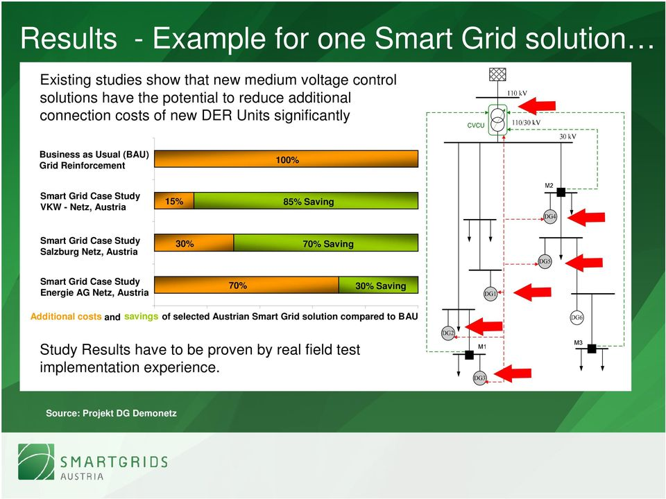 Smart Grid Case Study Salzburg Netz, Austria 30% 70% Saving Smart Grid Case Study Energie AG Netz, Austria 70% 30% Saving Additional costs and savings of