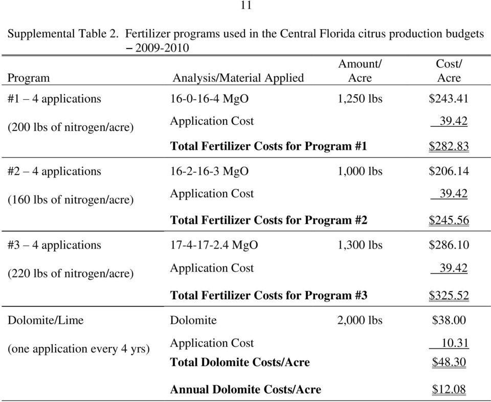16-0-16-4 MgO 1,250 lbs $243.41 Application Cost 39.42 Total Fertilizer Costs for Program #1 $282.