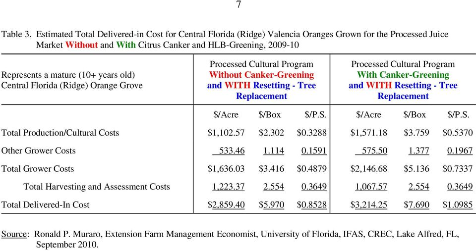 years old) Central Florida (Ridge) Orange Grove Processed Cultural Program Without Canker-Greening and WITH Resetting - Tree Replacement Processed Cultural Program With Canker-Greening and WITH