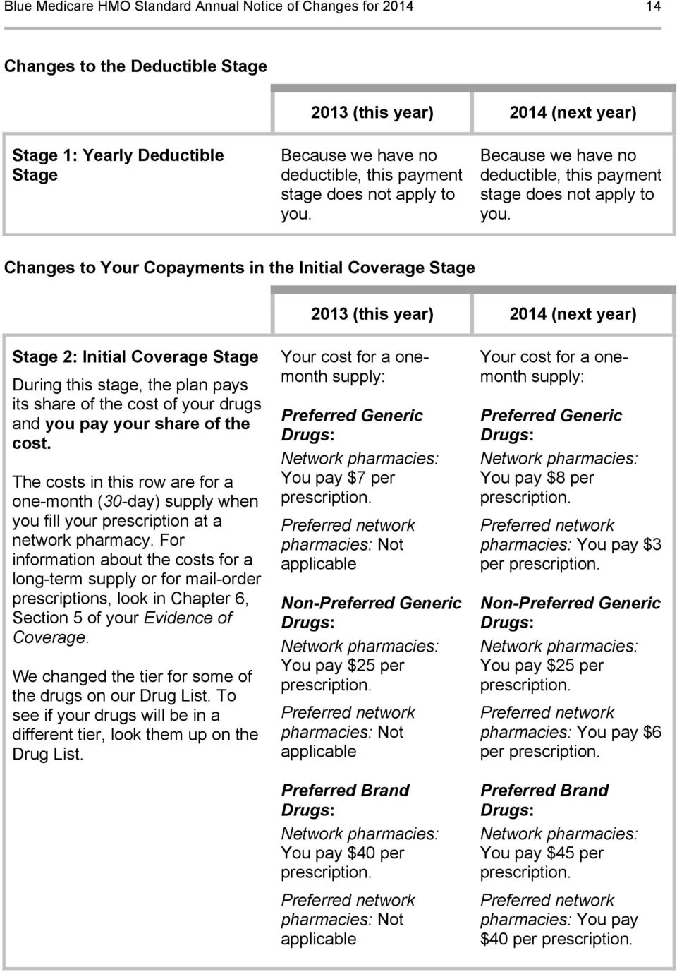Changes to Your Copayments in the Initial Coverage Stage Stage 2: Initial Coverage Stage During this stage, the plan pays its share of the cost of your drugs and you pay your share of the cost.