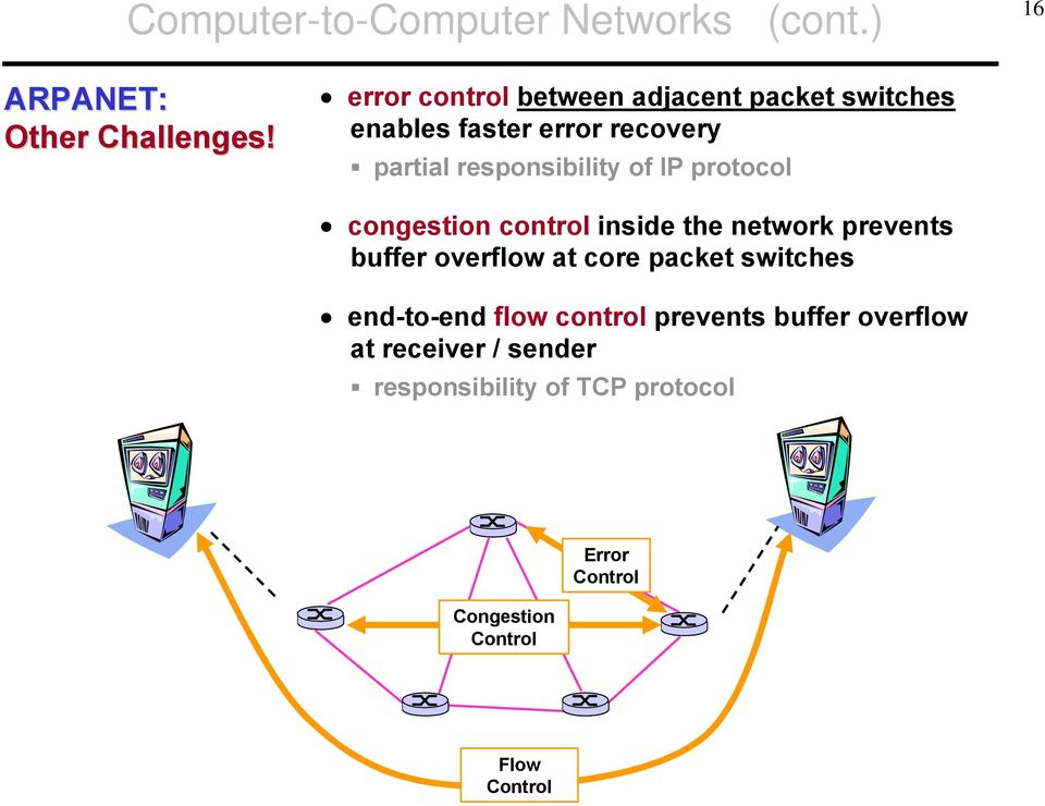 IP protocol congestion control inside the network prevents buffer overflow at core packet switches