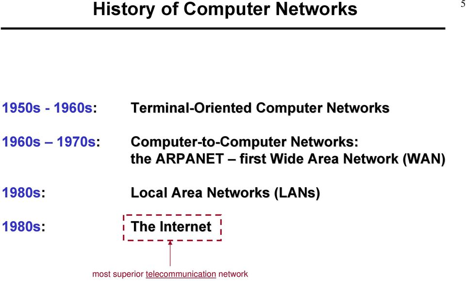 Networks: the ARPANET first Wide Area Network (WAN) 1980s: Local