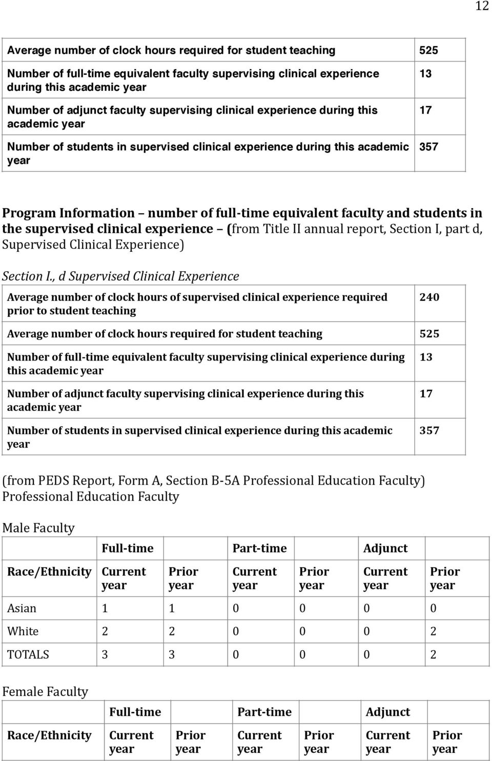 the supervised clinical experience (from Title II annual report, Section I, part d, Supervised Clinical Experience) Section I.