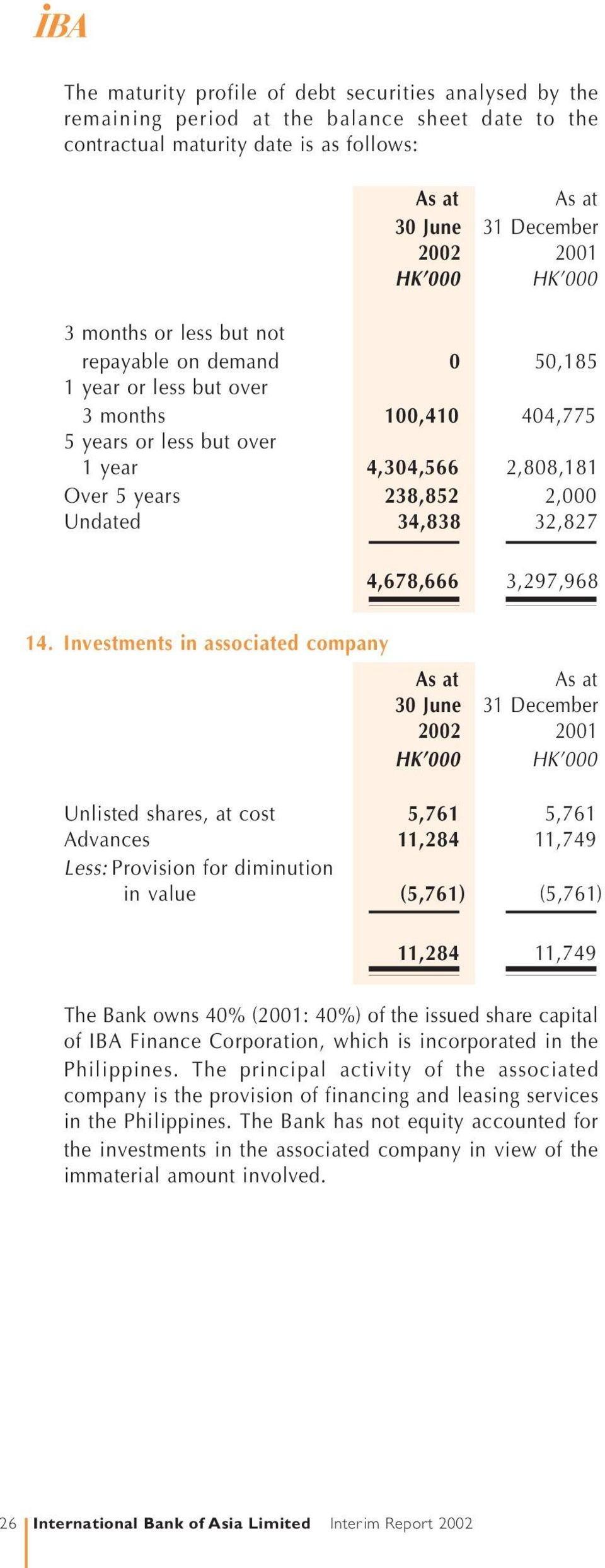Investments in associated company Unlisted shares, at cost 5,761 5,761 Advances 11,284 11,749 Less: Provision for diminution in value (5,761) (5,761) 11,284 11,749 The Bank owns 40% (2001: 40%) of