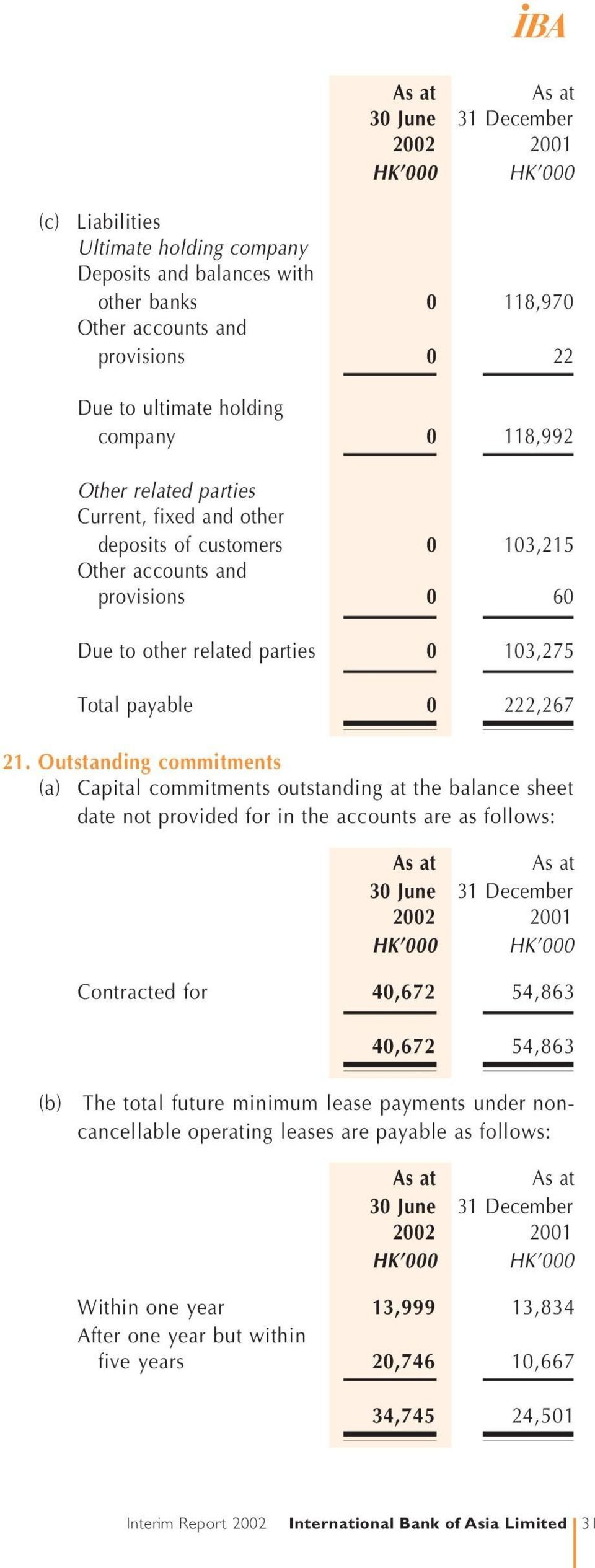 Outstanding commitments (a) Capital commitments outstanding at the balance sheet date not provided for in the accounts are as follows: (b) Contracted for 40,672 54,863 40,672 54,863 The total