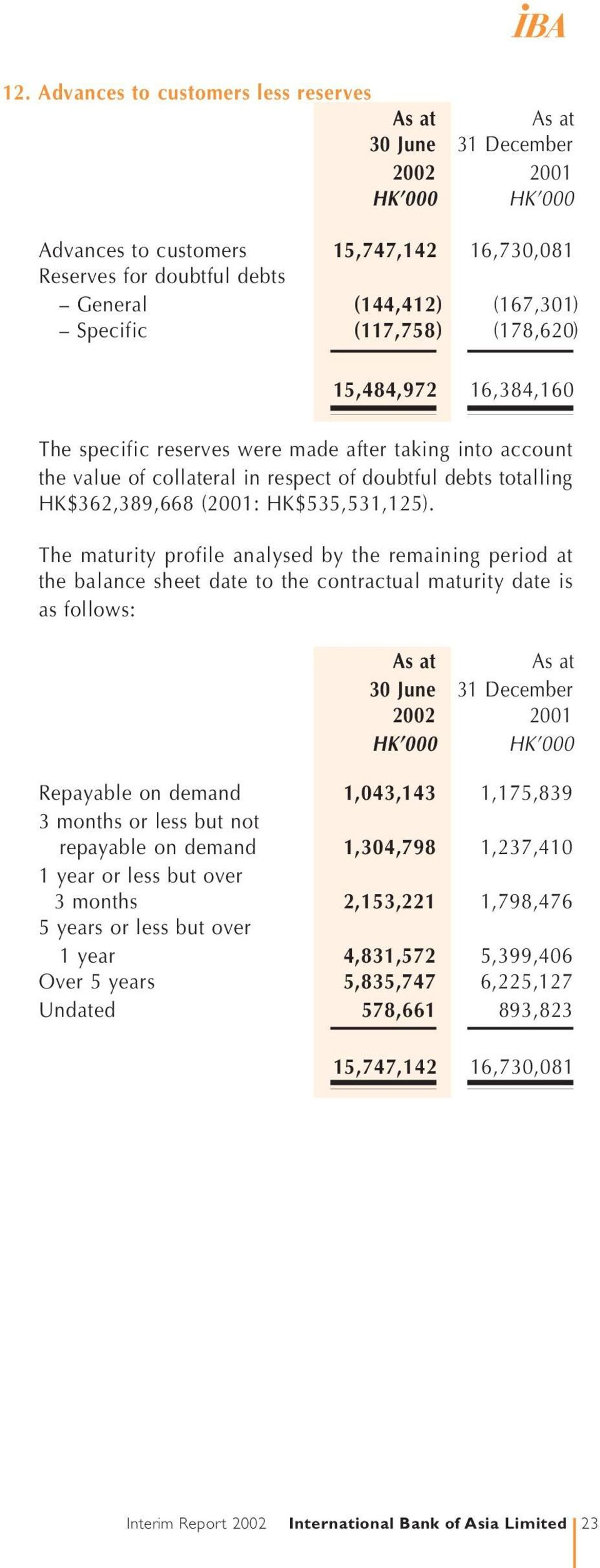 The maturity profile analysed by the remaining period at the balance sheet date to the contractual maturity date is as follows: Repayable on demand 1,043,143 1,175,839 3 months or less but not