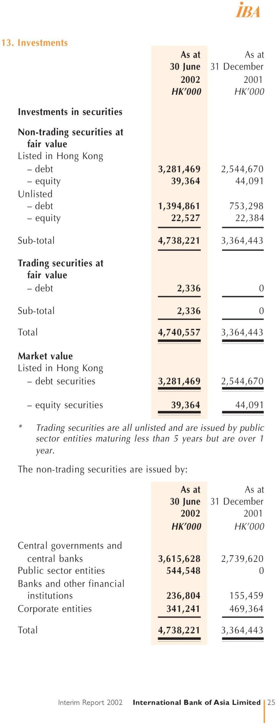 securities 39,364 44,091 * Trading securities are all unlisted and are issued by public sector entities maturing less than 5 years but are over 1 year.