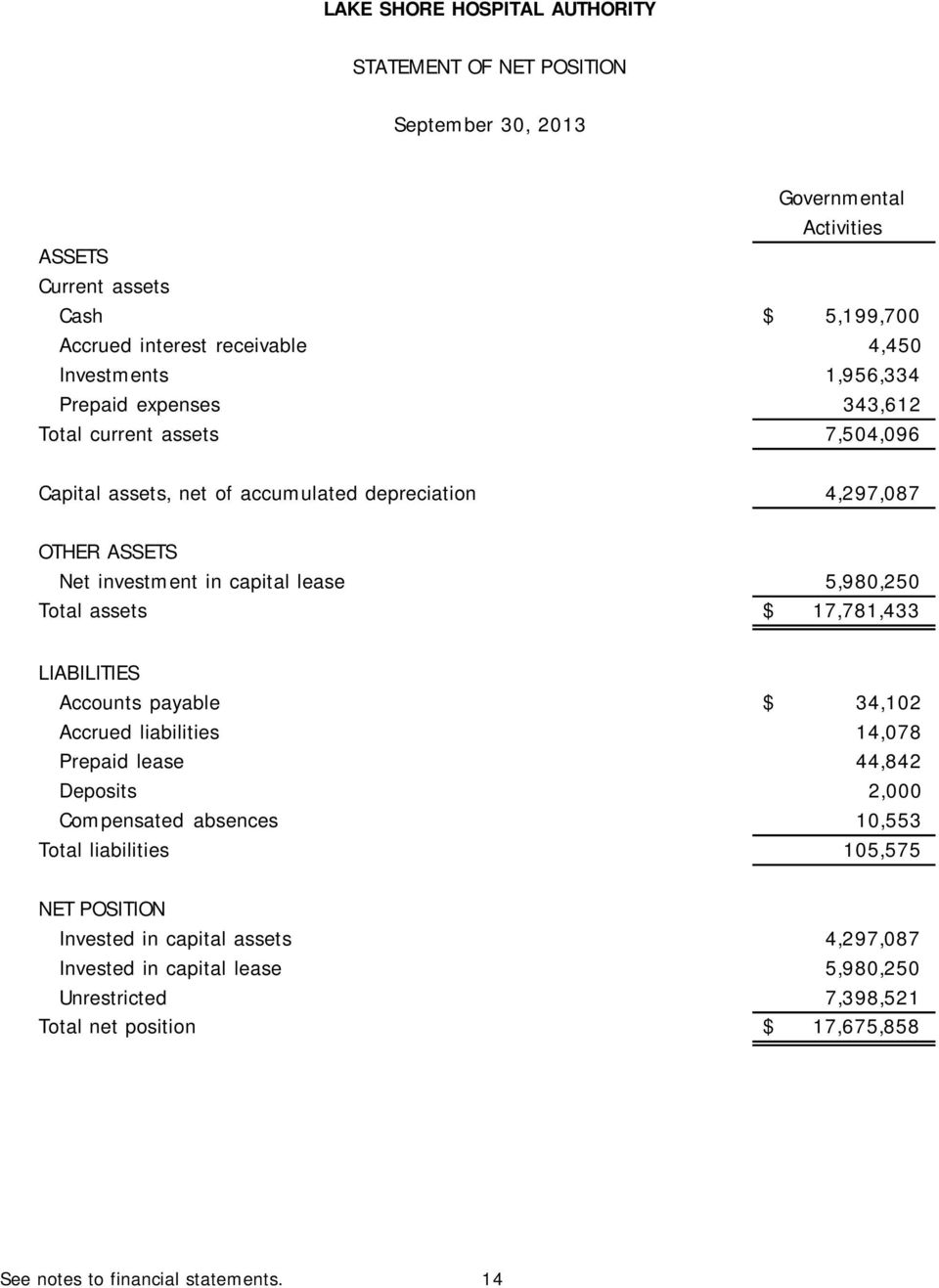 5,980,250 Total assets $ 17,781,433 LIABILITIES Accounts payable $ 34,102 Accrued liabilities 14,078 Prepaid lease 44,842 Deposits 2,000 Compensated absences 10,553 Total
