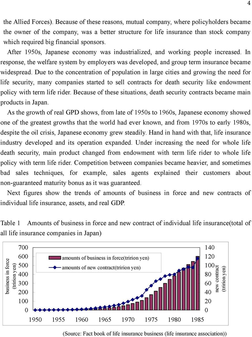 After 195s, Japanese economy was industrialized, and working people increased. In response, the welfare system by employers was developed, and group term insurance became widespread.