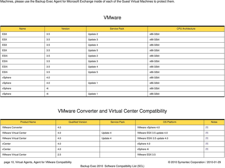 0 Update 1 x86-32bit vsphere 4i x86-32bit vsphere 4i Update 1 x86-32bit VMware Converter and Virtual Center Compatibility Product Name Qualified Version Service Pack OS Platform Notes VMware