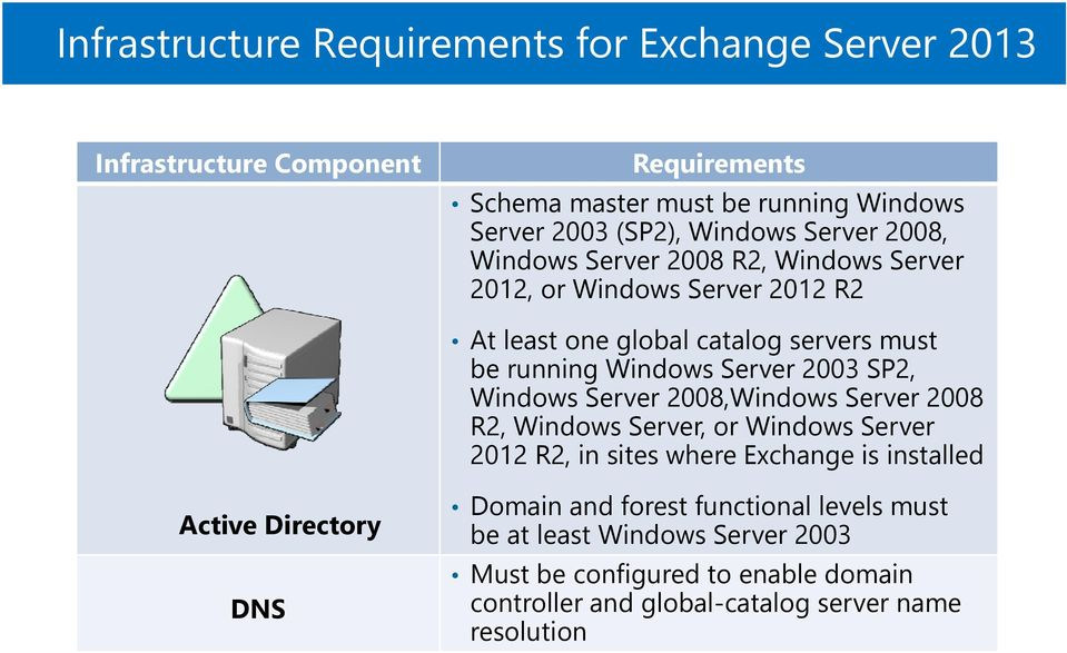 SP2, Windows Server 2008,Windows Server 2008 R2, Windows Server, or Windows Server 2012 R2, in sites where Exchange is installed Active Directory DNS