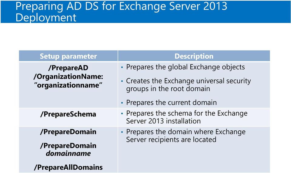the Exchange universal security groups in the root domain Prepares the current domain Prepares the schema for the