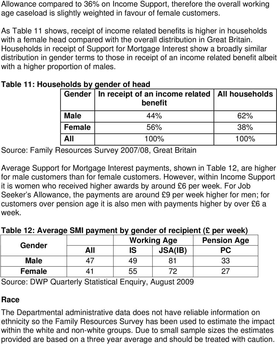 Households in receipt of Support for Mortgage Interest show a broadly similar distribution in gender terms to those in receipt of an income related benefit albeit with a higher proportion of males.