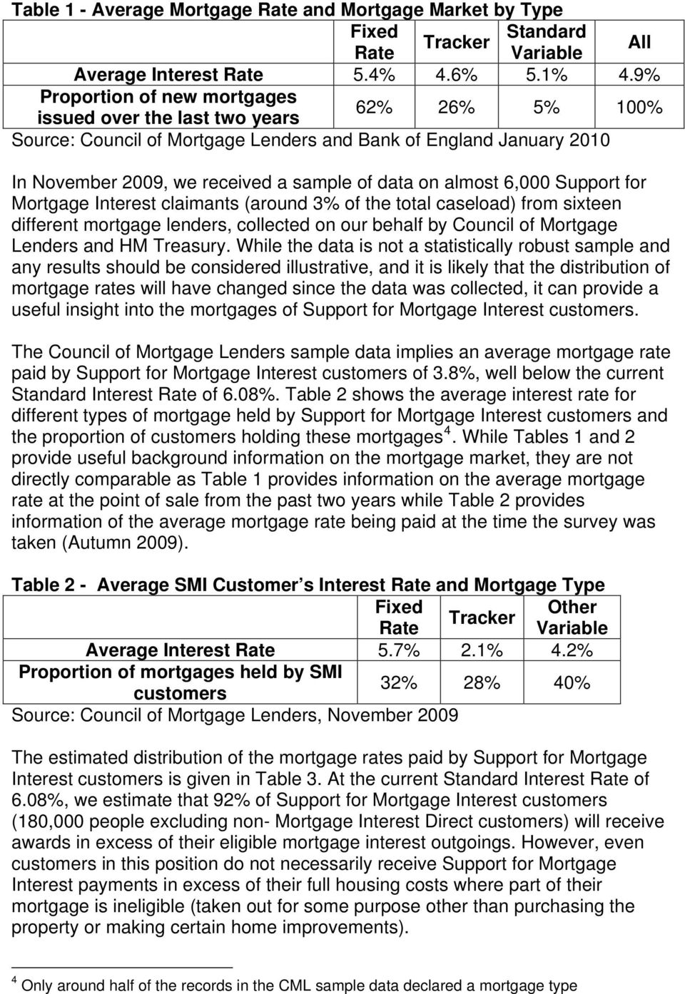 almost 6,000 Support for Mortgage Interest claimants (around 3% of the total caseload) from sixteen different mortgage lenders, collected on our behalf by Council of Mortgage Lenders and HM Treasury.