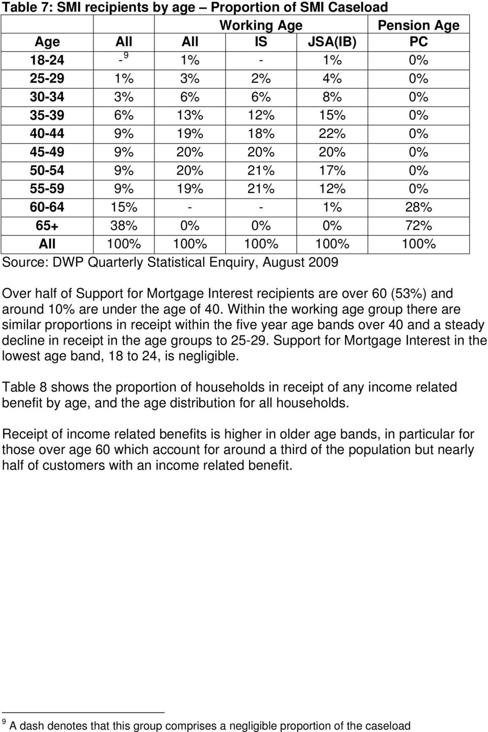 Statistical Enquiry, August 2009 Over half of Support for Mortgage Interest recipients are over 60 (53%) and around 10% are under the age of 40.
