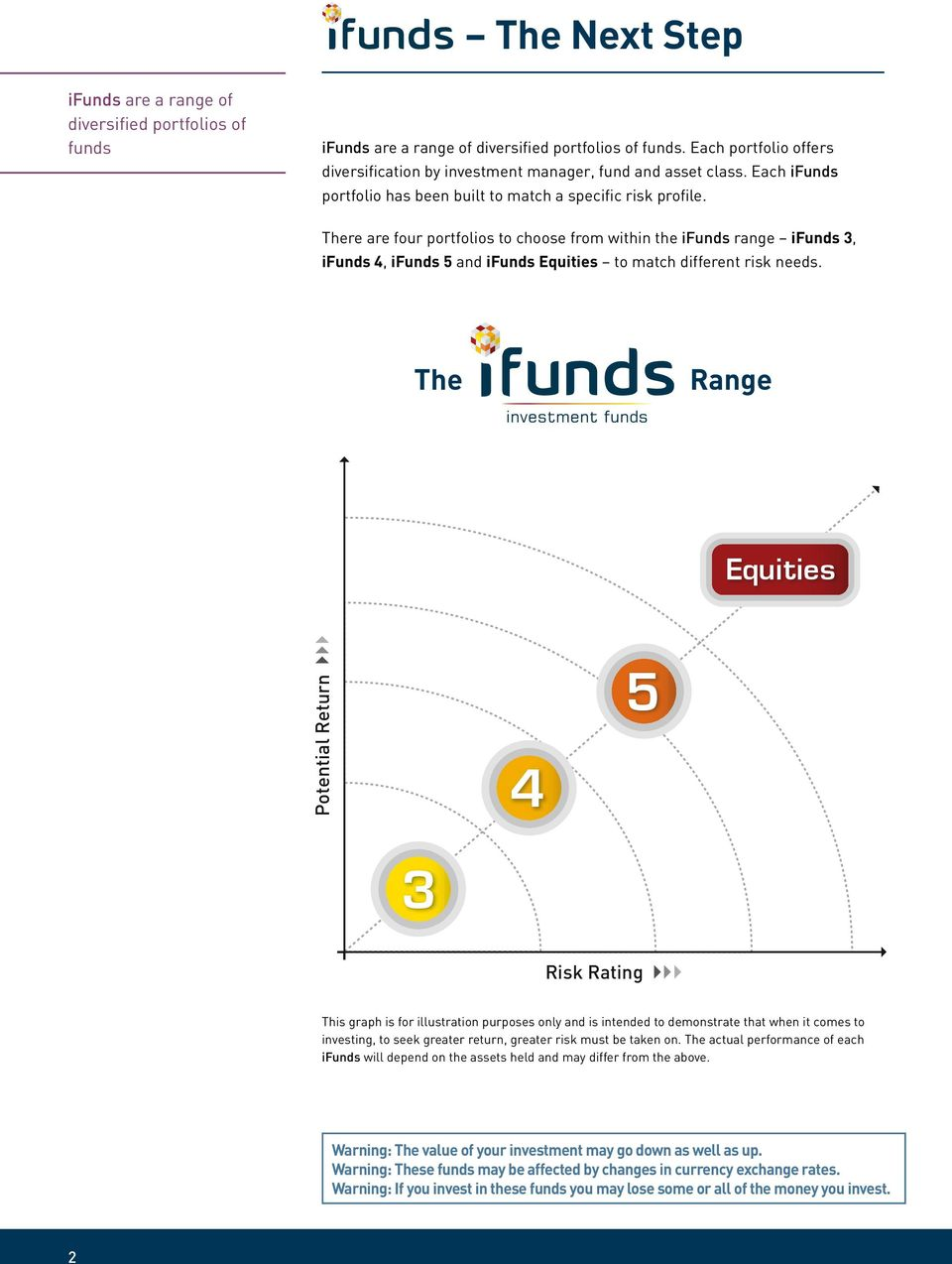 There are four portfolios to choose from within the ifunds range ifunds 3, ifunds 4, ifunds 5 and ifunds Equities to match different risk needs.