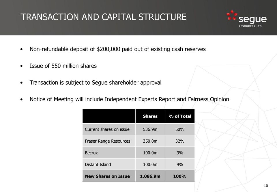 include Independent Experts Report and Fairness Opinion Shares % of Total Current shares on issue 536.