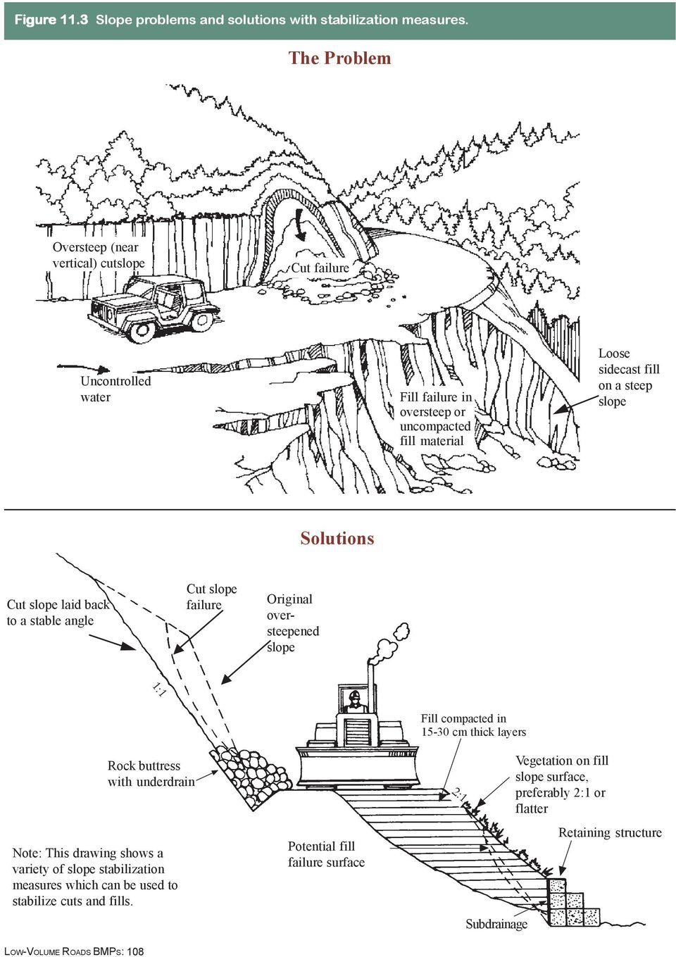 Solutions Cut slope laid back to a stable angle Cut slope failure Original oversteepened slope 1:1 LOW-VOLUME ROADS BMPS: 108 Rock buttress with underdrain Note: This