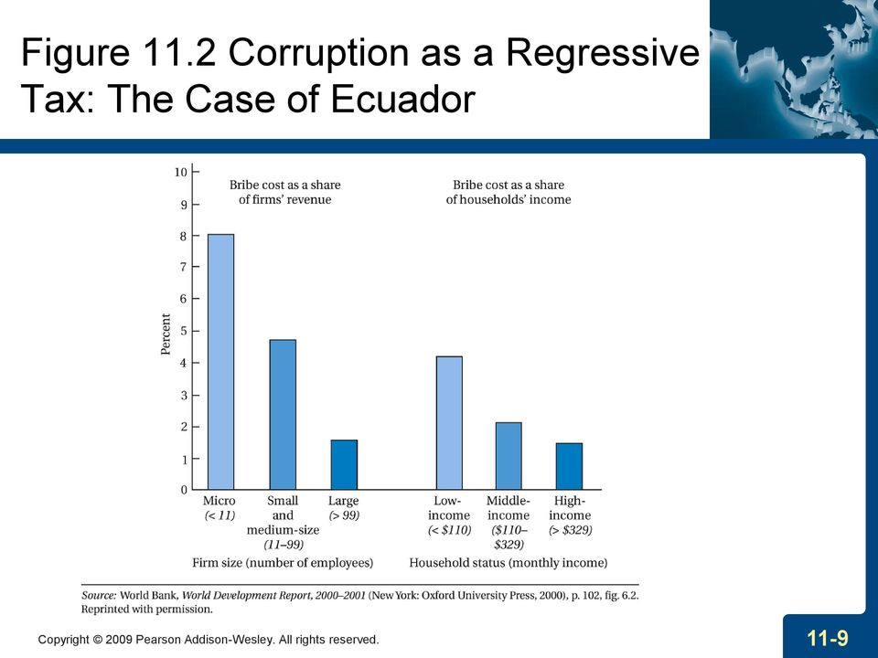 Tax: The Case of Ecuador