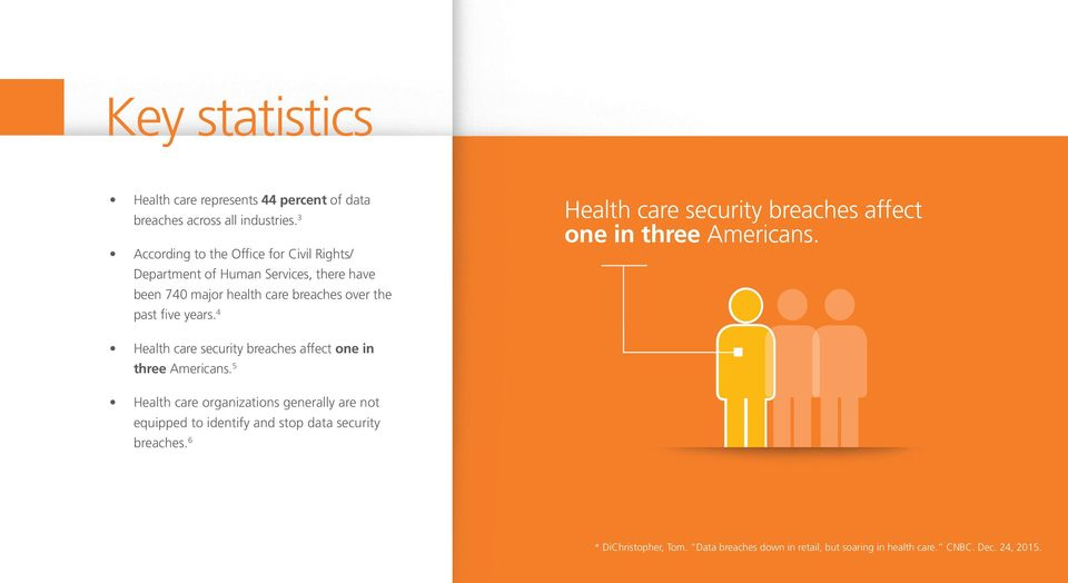 years. 4 Health care security breaches affect one in three Americans.