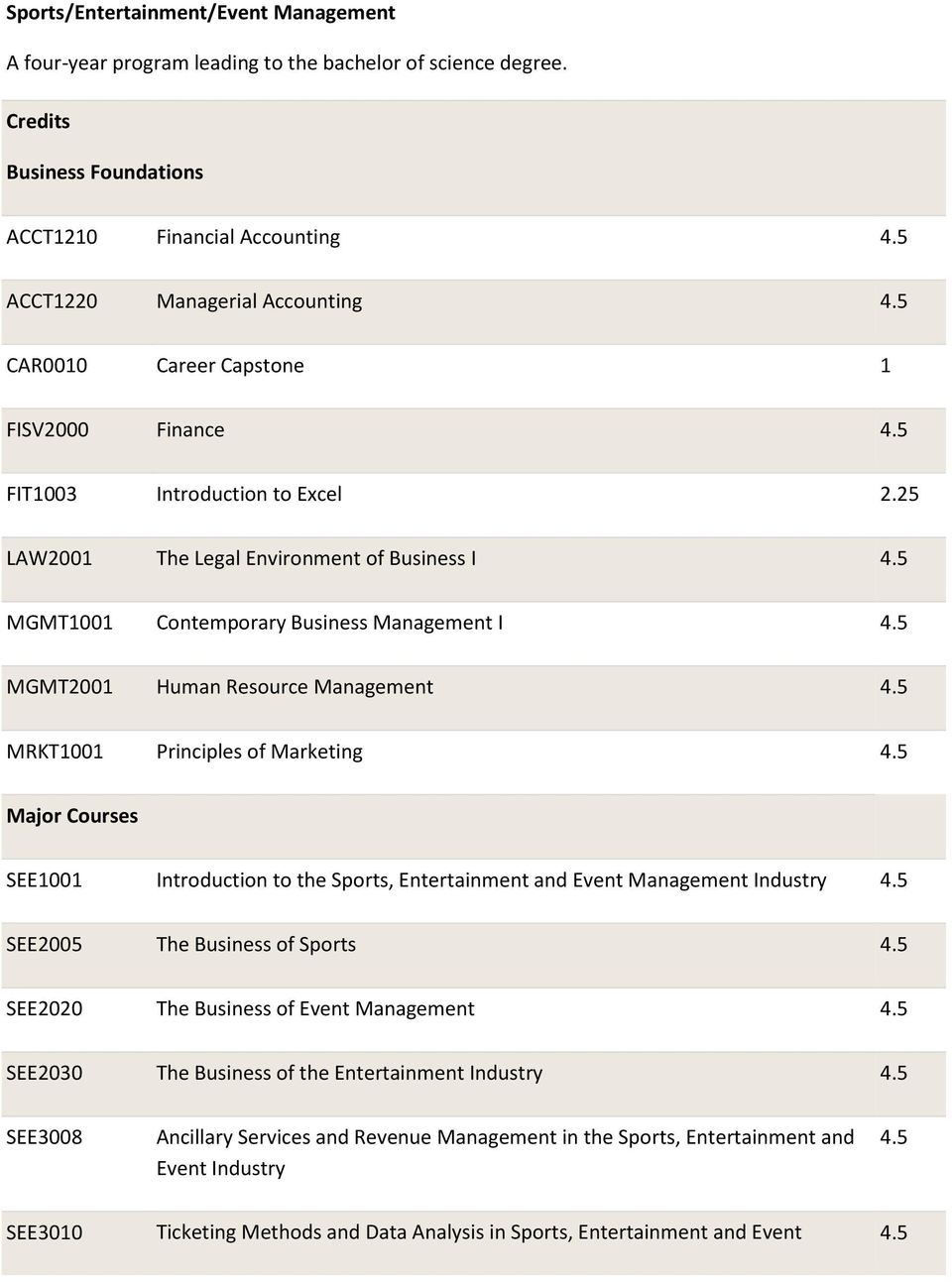 5 MGMT2001 Human Resource Management 4.5 MRKT1001 Principles of Marketing 4.5 Major Courses SEE1001 Introduction to the Sports, Entertainment and Event Management Industry 4.