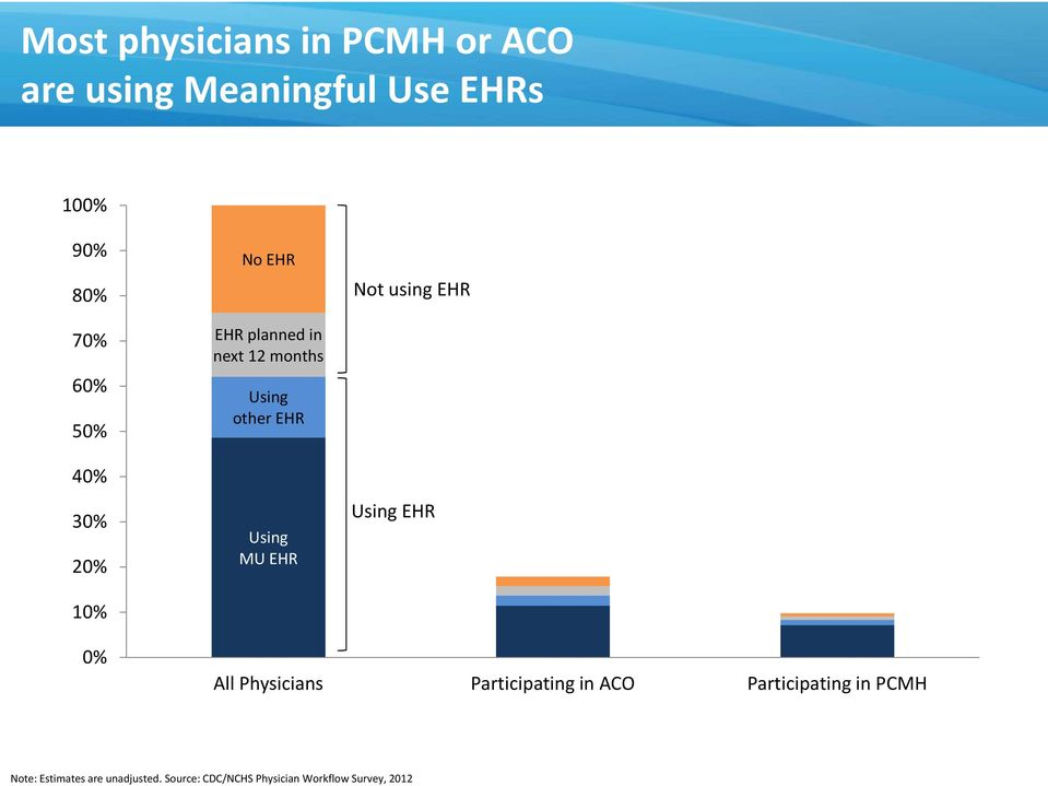 EHR Using MU EHR Using EHR 0% All Physicians Participating in ACO Participating in
