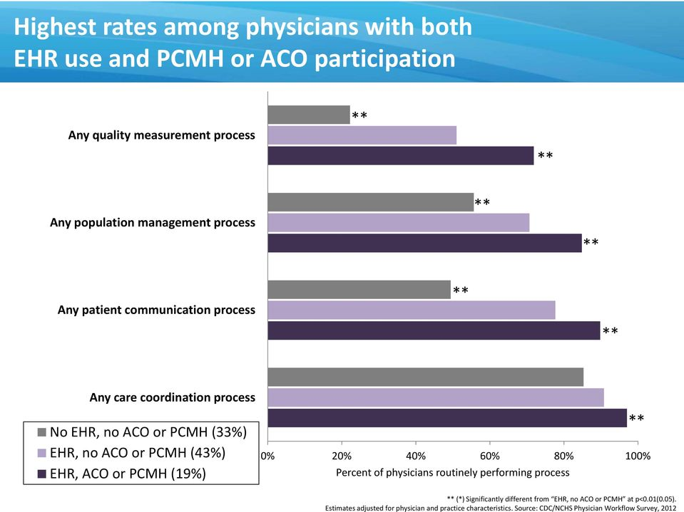(43%) EHR, ACO or PCMH (19%) 0% 20% 40% 60% 80% 100% Percent of physicians routinely performing process (*) Significantly different