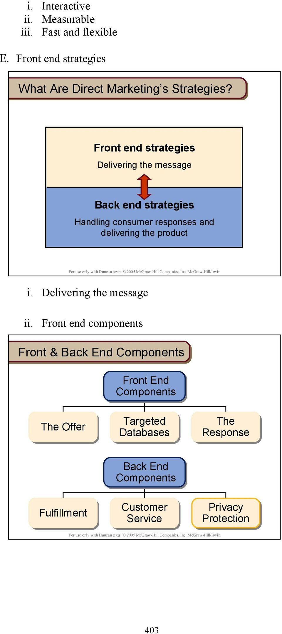 Front end strategies Delivering the message Back end strategies Handling consumer responses and delivering the
